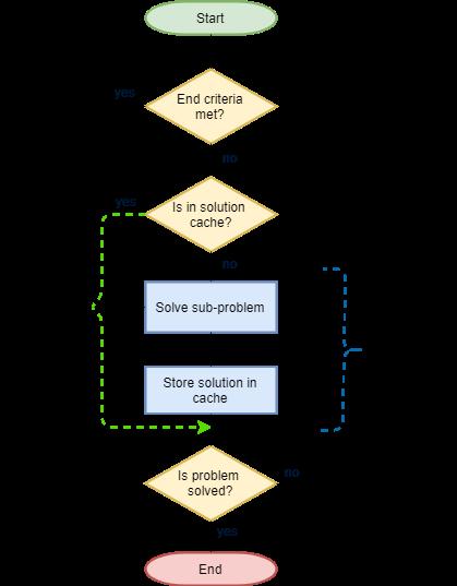 Caching flow in dynamic programming