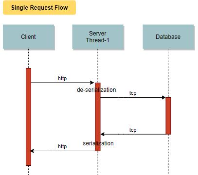 Single Request flow